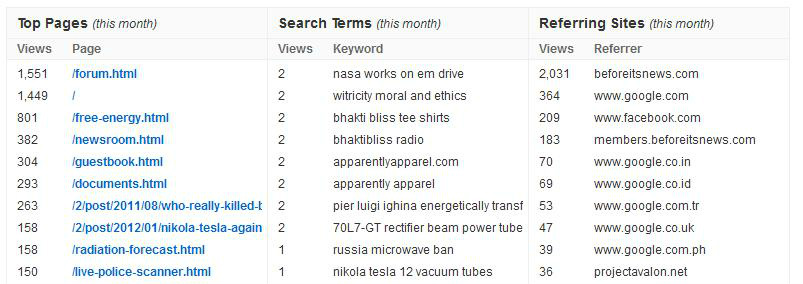 Top Ten Pages | Search Terms | Referring Sites